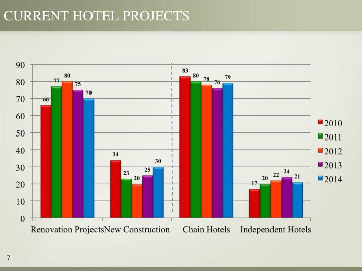 Current hotel projects