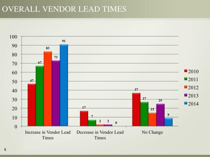 Overall vendor lead times