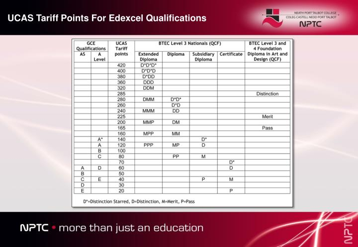 UCAS Tariff Points For Edexcel Qualifications