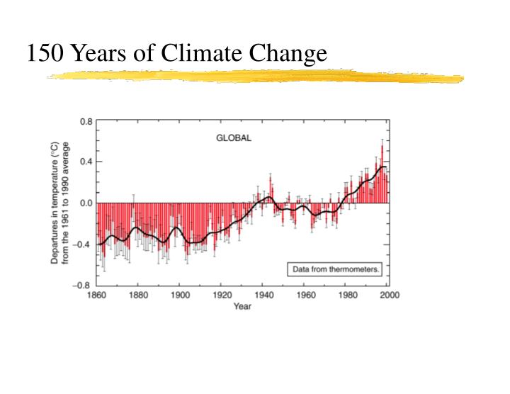 150 Years of Climate Change