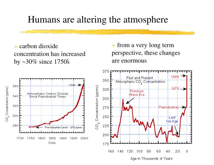 Humans are altering the atmosphere
