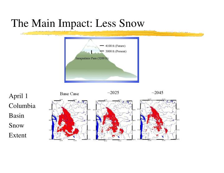 The Main Impact: Less Snow