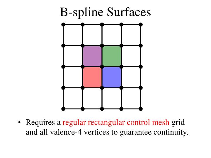 B-spline Surfaces