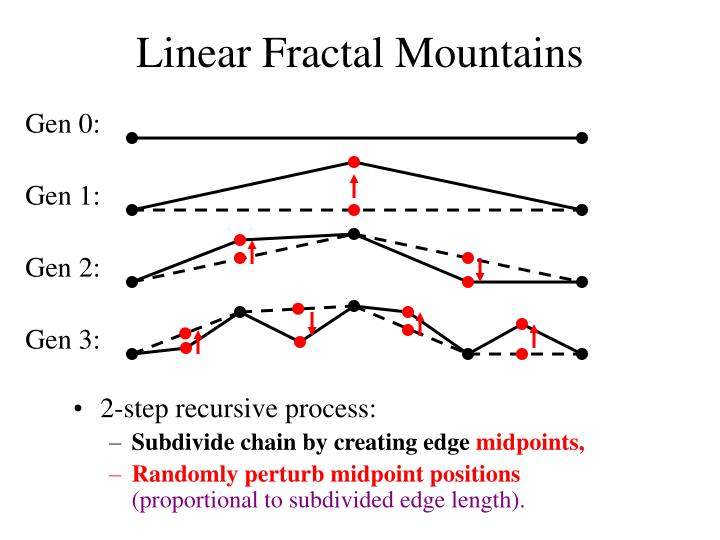 Linear Fractal Mountains
