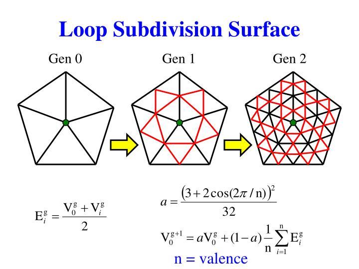 Loop Subdivision Surface