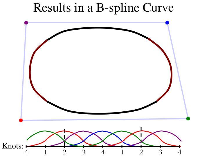 Results in a B-spline Curve