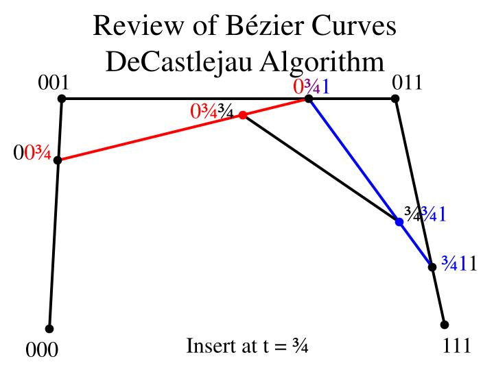 Review of B