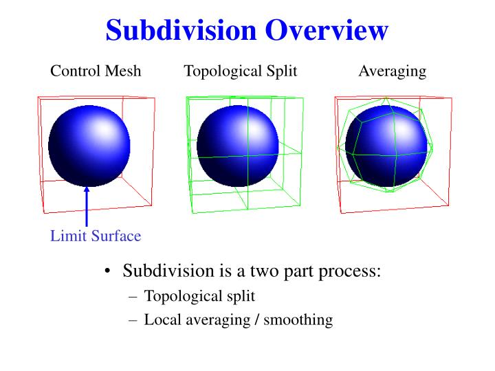 Subdivision Overview