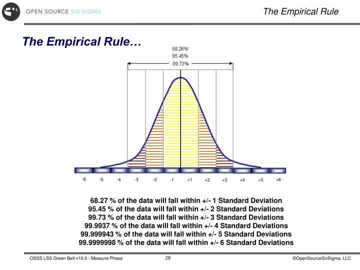 The Empirical Rule…