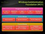 windows communication foundation wcf2
