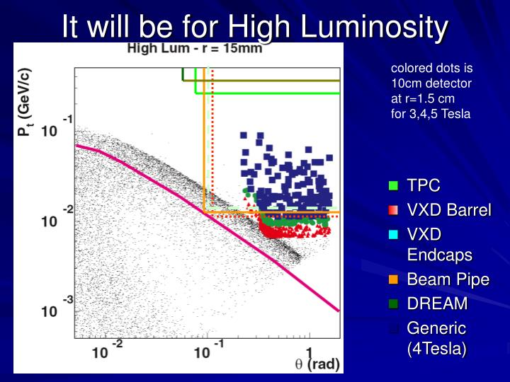 It will be for High Luminosity