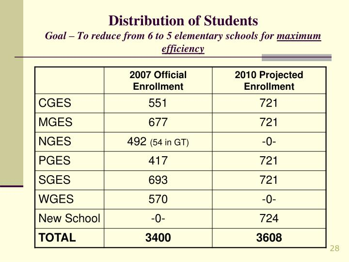 Distribution of Students