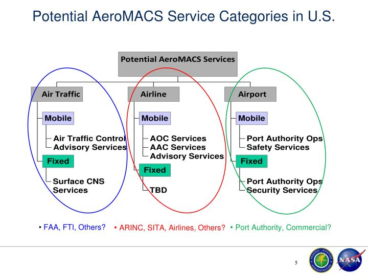 Potential AeroMACS Service Categories in U.S.