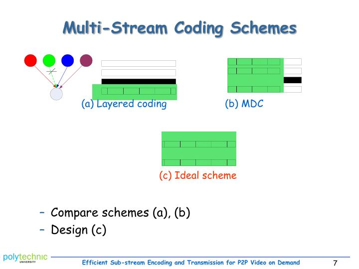 Multi-Stream Coding Schemes