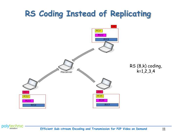 RS Coding Instead of Replicating