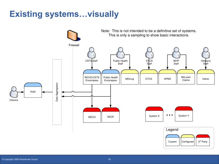 Existing systems…visually