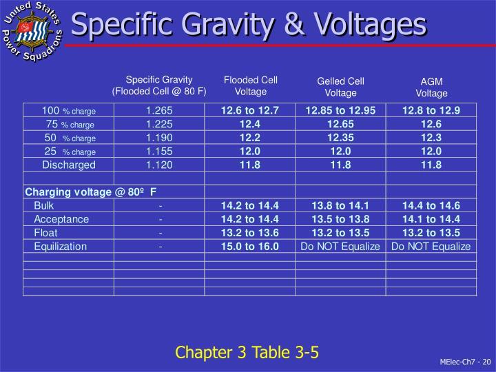 Specific Gravity & Voltages