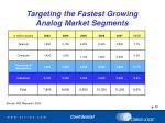 targeting the fastest growing analog market segments