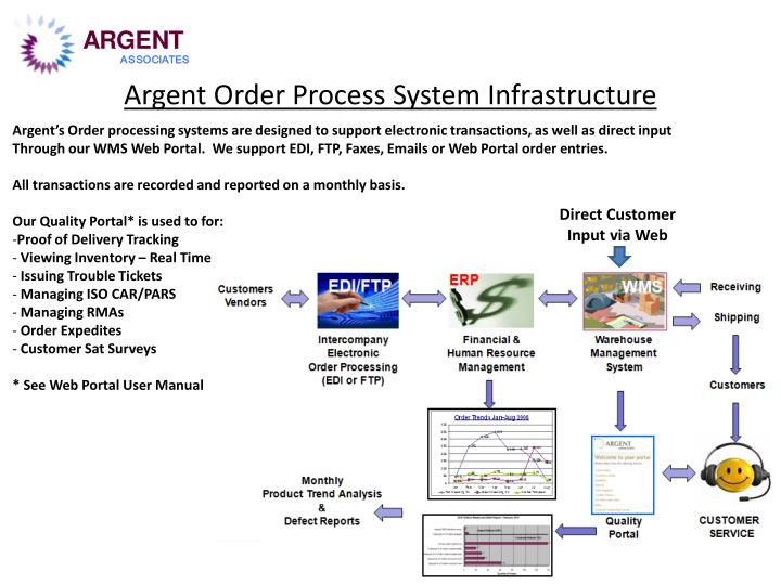 Argent order process system infrastructure