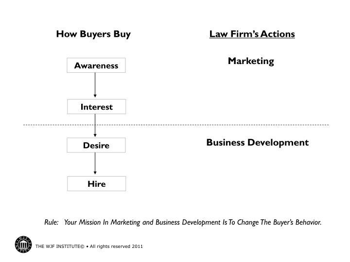 How Buyers Buy