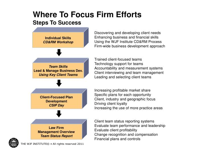 Where To Focus Firm Efforts