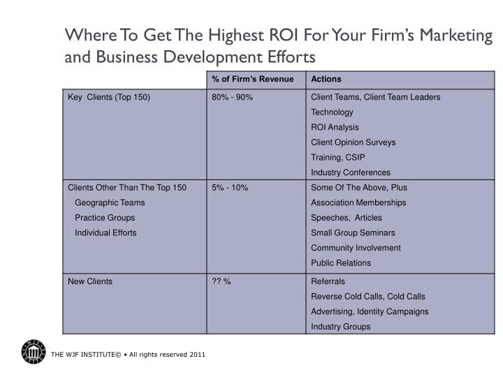 Where to get the highest roi for your firm s marketing and business development efforts