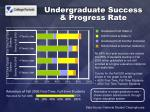 undergraduate success progress rate