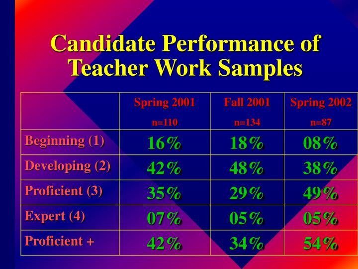 Candidate Performance of Teacher Work Samples