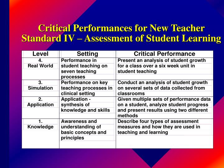 Critical Performances for New Teacher Standard IV – Assessment of Student Learning