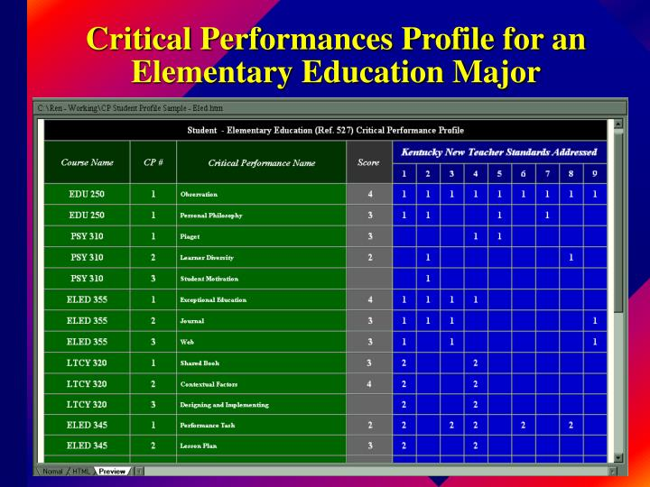 Critical Performances Profile for an Elementary Education Major