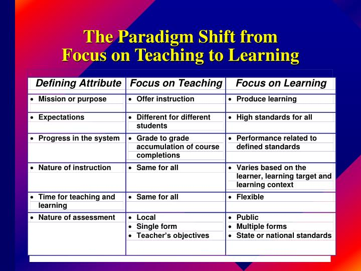 The Paradigm Shift from