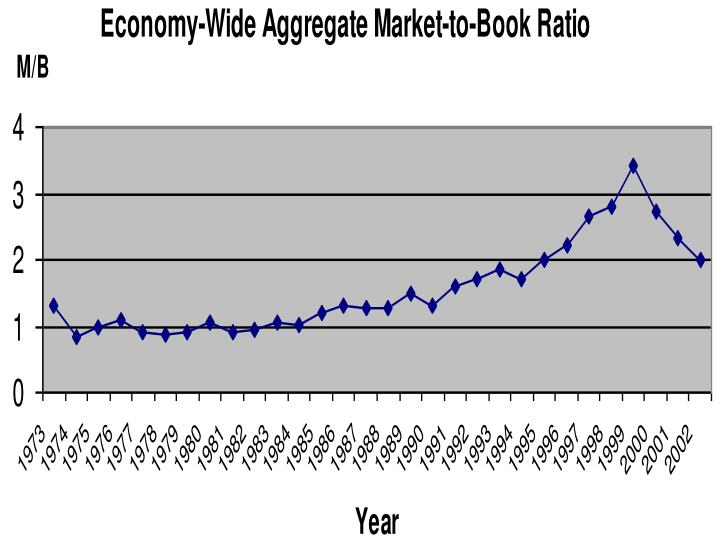 Economy-Wide Aggregate Market-to-Book Ratio