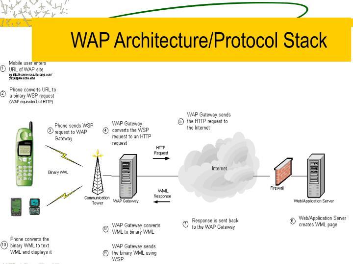 WAP Architecture/Protocol Stack