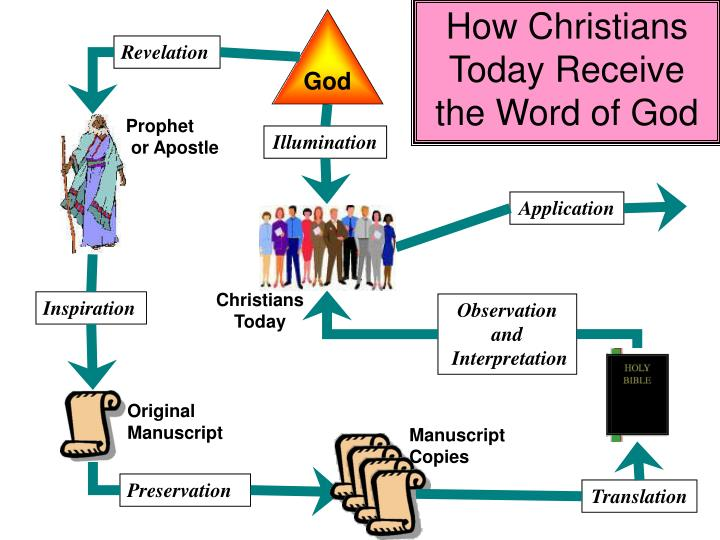 How Christians Today Receive the Word of God