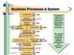 business processes system