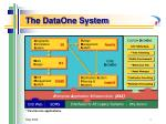 the dataone system