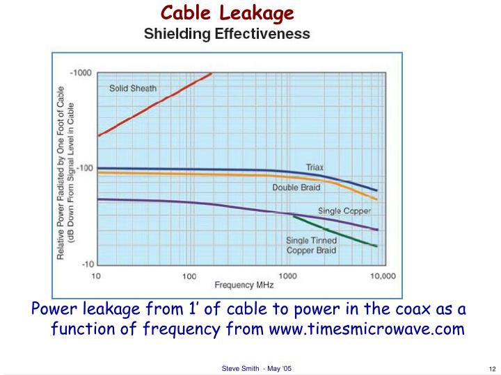 Cable Leakage