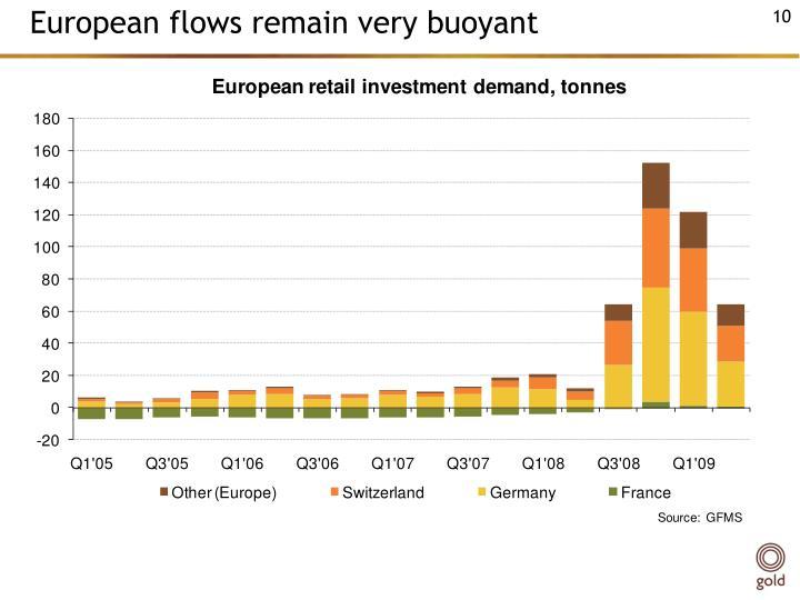 European flows remain very buoyant