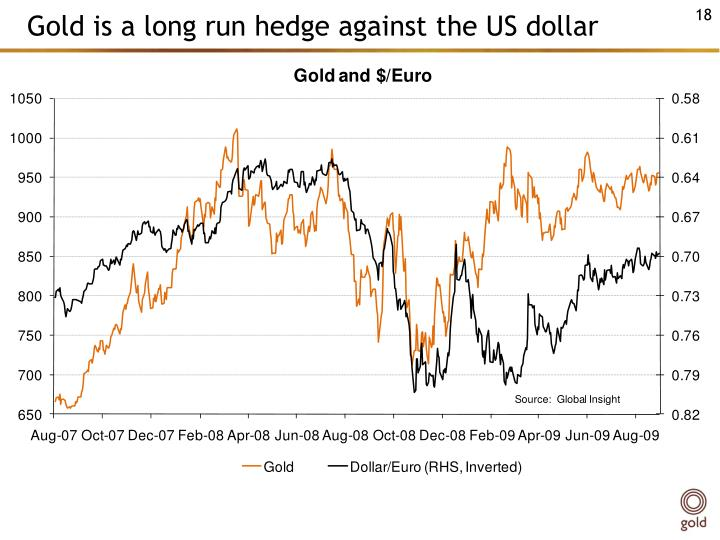 Gold is a long run hedge against the US dollar