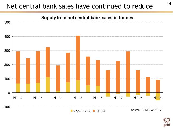Net central bank sales have continued to reduce