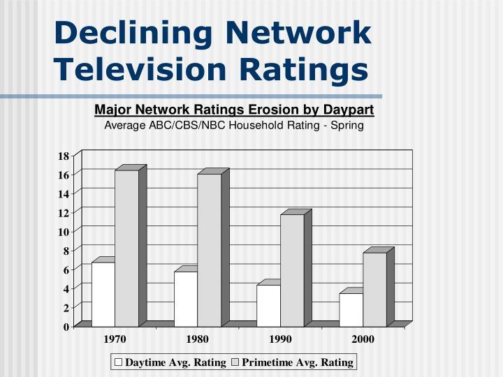 Declining Network
