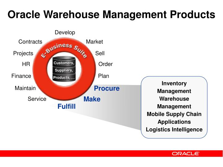 Oracle Warehouse Management Products