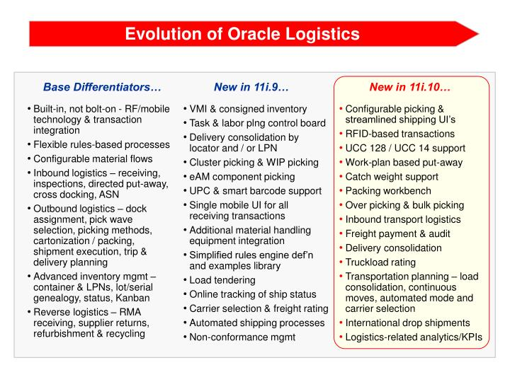 Evolution of Oracle Logistics