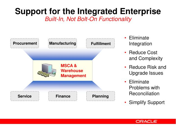 Support for the Integrated Enterprise