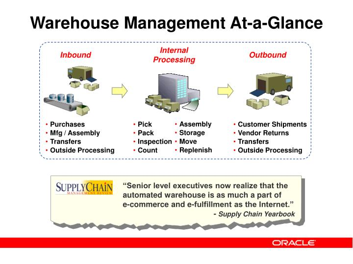 Warehouse management at a glance
