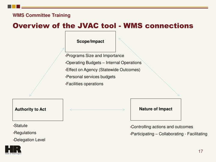 WMS Committee Training