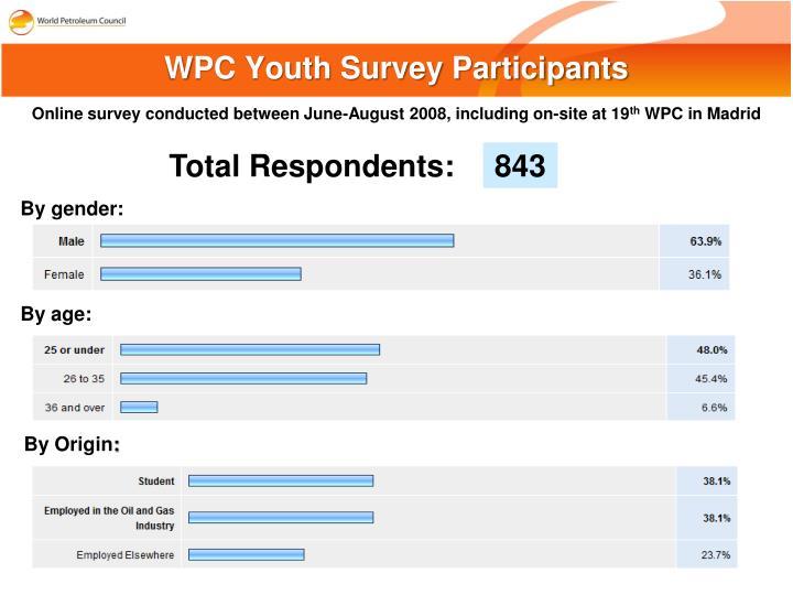Wpc youth survey participants