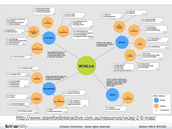 Graphic representation of WCAG2 guidelines. Accessible version