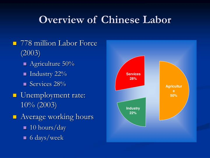 Overview of Chinese Labor