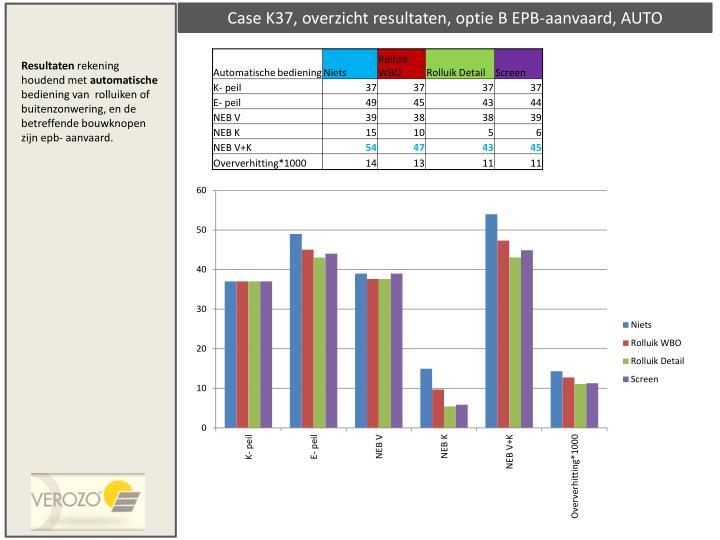 Case K37, overzicht resultaten, optie B EPB-aanvaard, AUTO